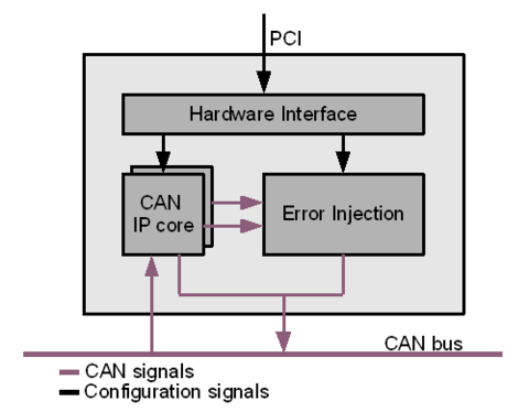 CAN Error Injection